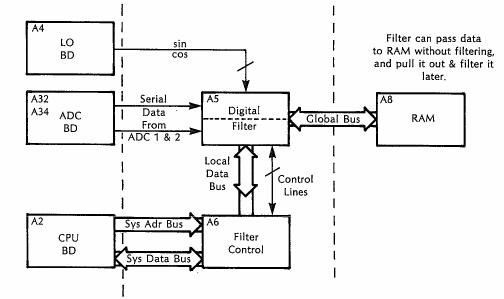 Digital Filter Assembly block diagram