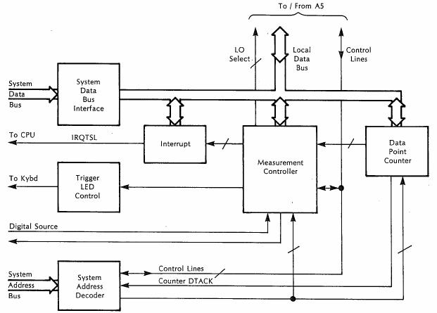 Digital Filter Controller block diagram