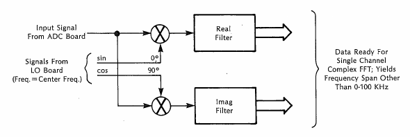Digital Filter for the zoom mode