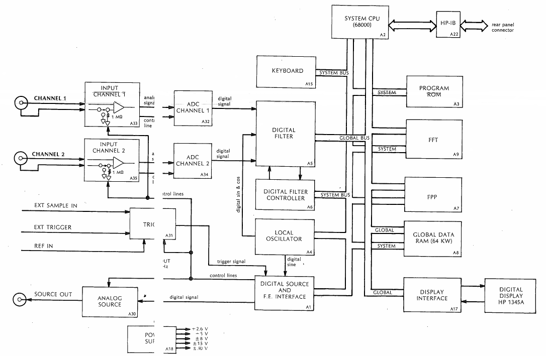 General block diagram of the HP3562A from earliest Service Manual