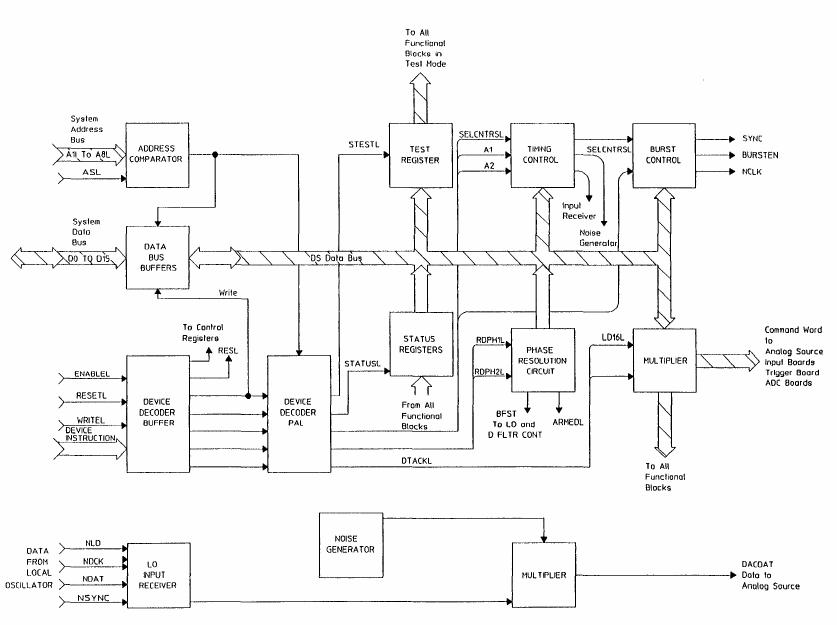 Block diagram of the A1 Digital Source Board