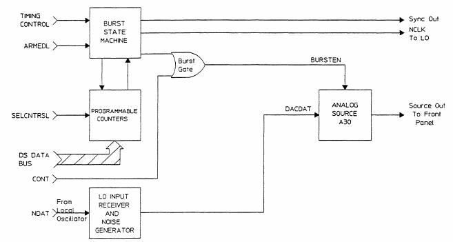 A1 Burst Control block diagram