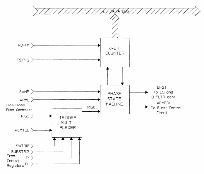 A1 Phase Resolution block diagram