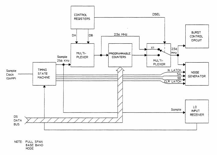 A1 Timing Control block diagram