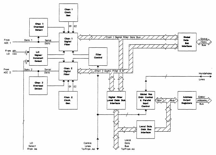 Digital Filter block diagram