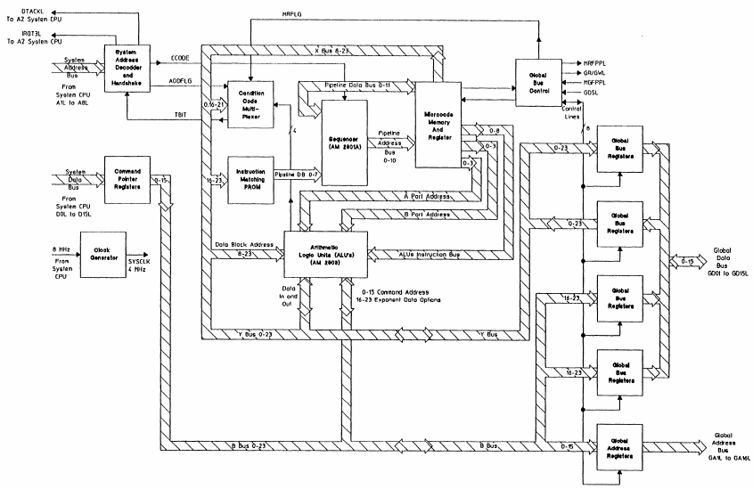 Floating Point Processor block diagram
