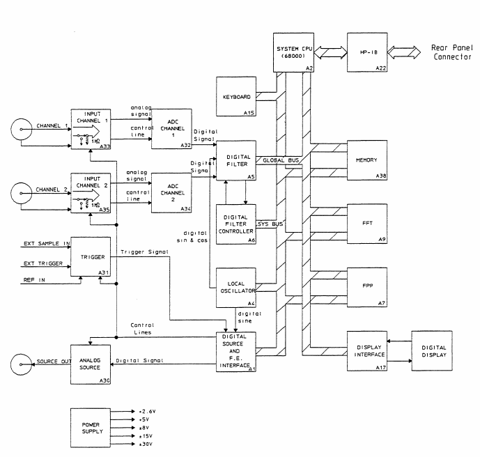 General block diagram of the HP3562A